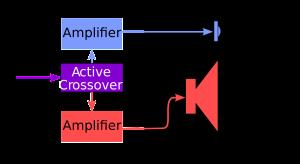 bi amping