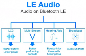 LE Audio diagram